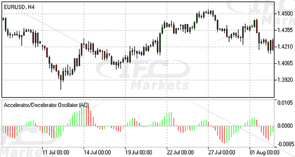 AccelerationDeceleration (AC) Oscillator Forex Technical Indicator by IfcMarkets