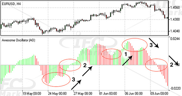 Awesome Oscillator (AO) Forex Technical Indicator by IfcMarkets