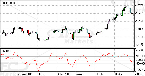Commodity Channel Index (CCI) Indicator Forex Oscillator by IfcMarkets
