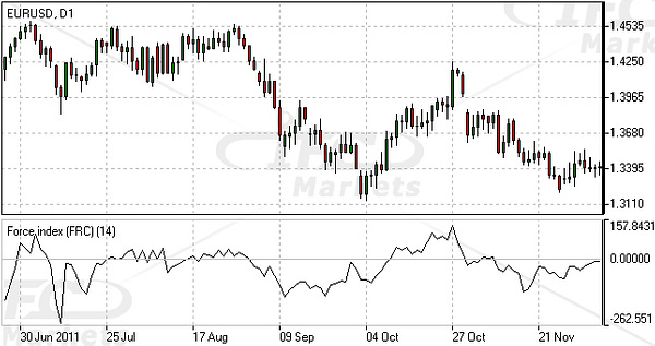 Force Index Indicator Forex Oscillator by IfcMarkets