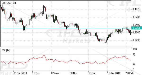 Relative Strength Index (RSI) Indicator Forex Oscillator by IfcMarkets