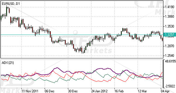 Average Directional Index (ADX) Indicator by IfcMarkets