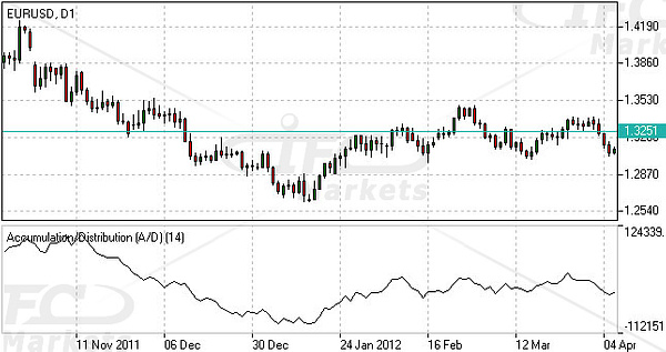 AccumulationDistribution Indicator by IfcMarkets