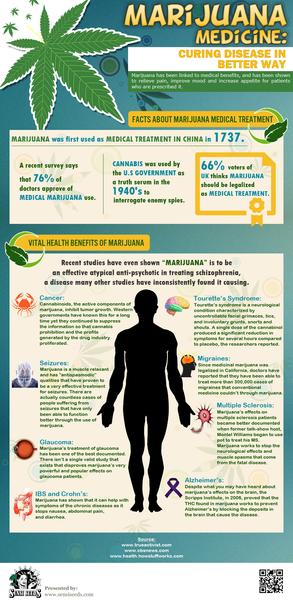 Marijuana Medicine: curing disease in a better way by Devideaster