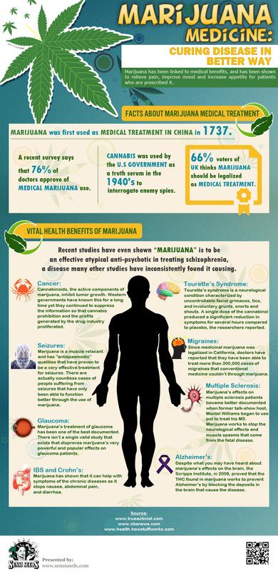 Marijuana Medicine: curing disease in a better way